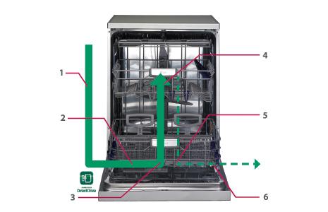 lg-dishwasher-inverter-direct-drive-water-flow