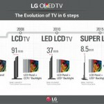 lg-oled-tv-evolution