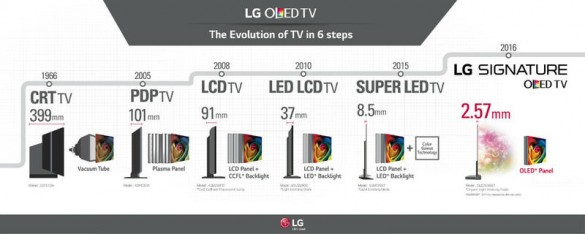 lg-oled-tv-evolution