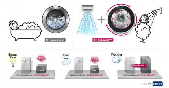 lg-washing-machine_TURBO WASH_Efficacy