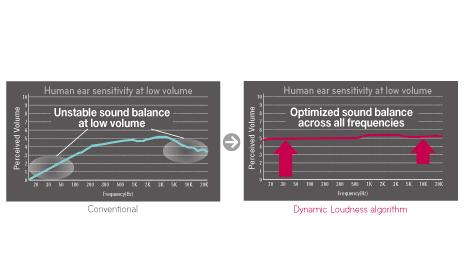 Dynamic Loudness algorithm