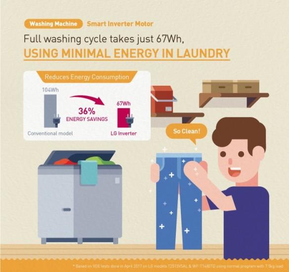 LG-Inverter-Infographic_03_Washing-Machine1