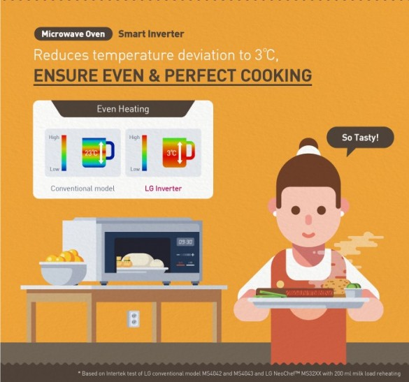 LG-Inverter-Infographic_05_Microwave-Oven1